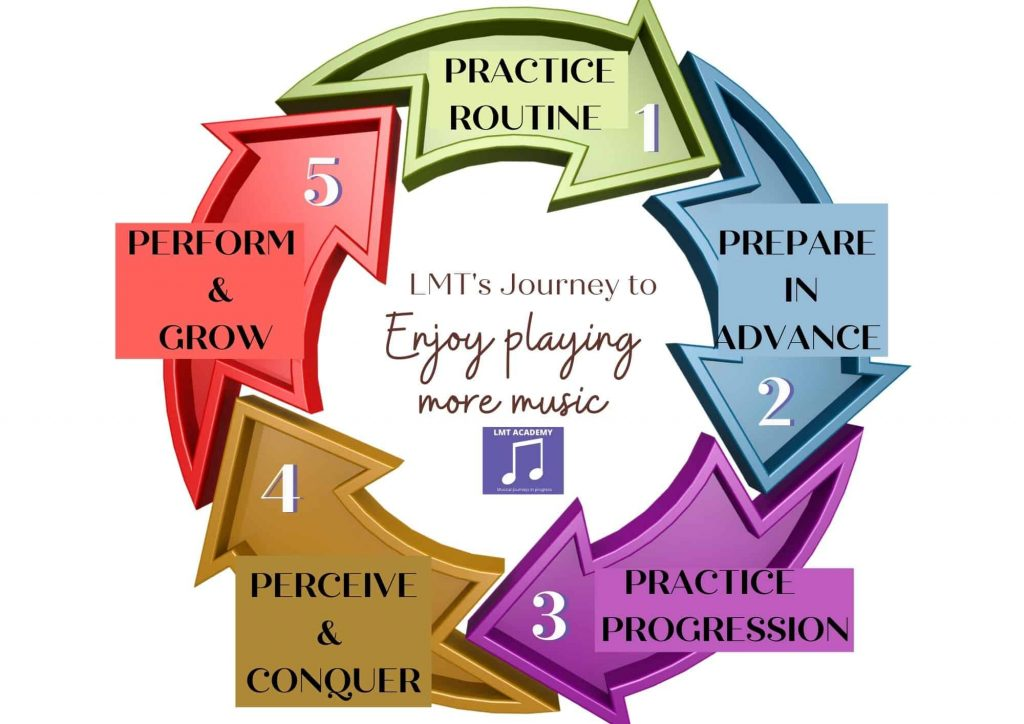 Ann image of Learn Music Together's roadmap